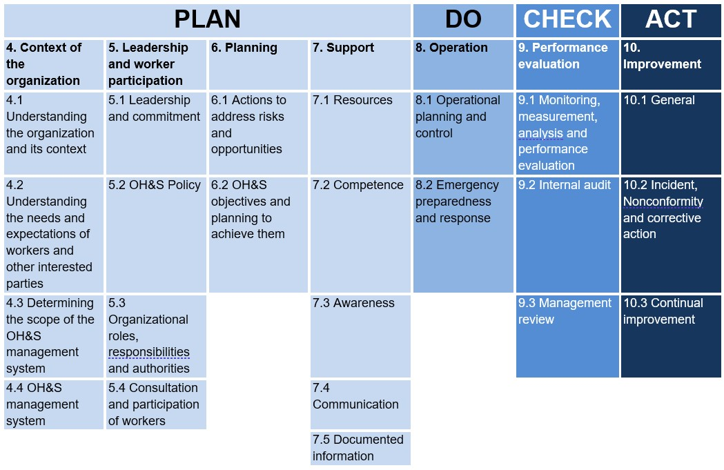 ISO45001_Business_Continuity_Clause_Structure_PDCA.jpg