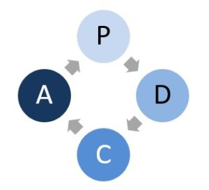 PDCA cycle of continuous improvement